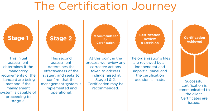 The Certification Journey with Certification Europe